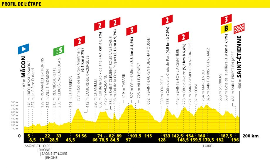 Tour de France route map stage 8