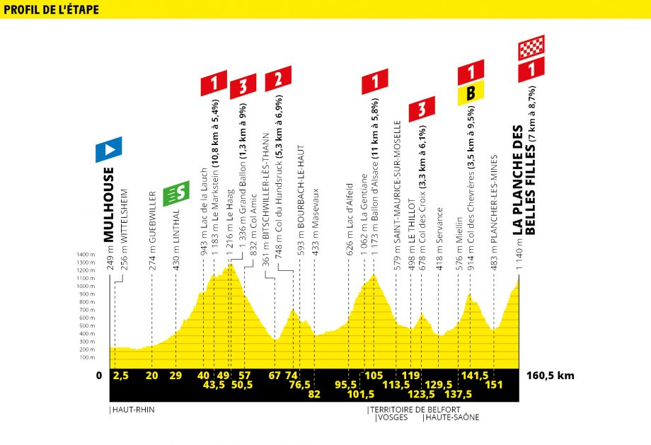 Tour de France route map stage 6