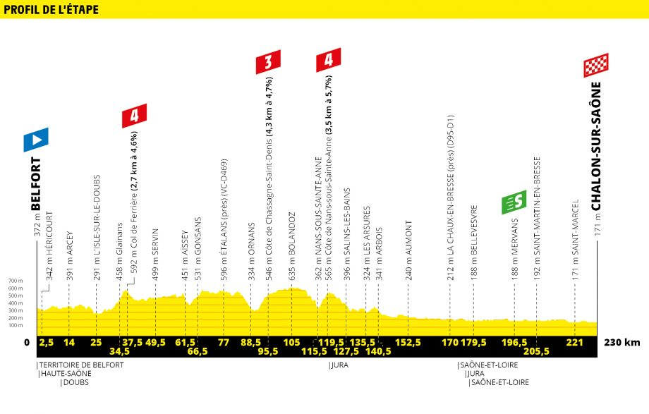 Tour de France route map stage 7