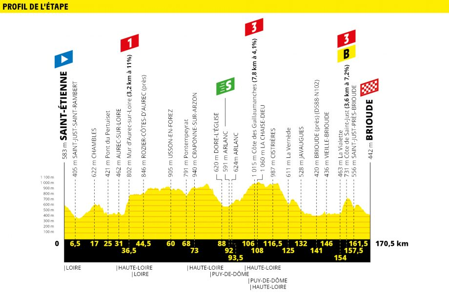 Tour de France route map stage 9