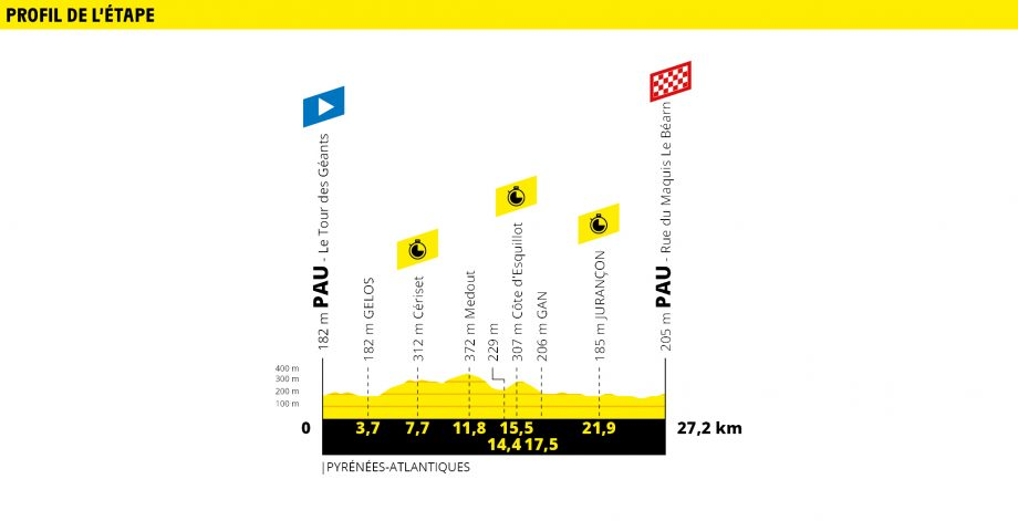 Tour de France route map stage 13