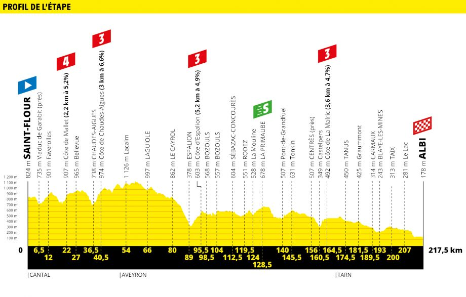 Tour de France route map stage 10