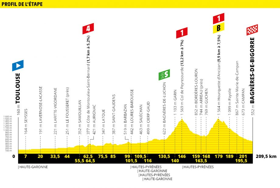 Tour de France route map stage 12