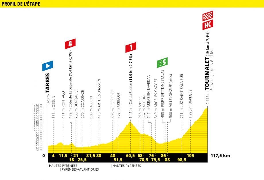 Tour de France route map stage 14