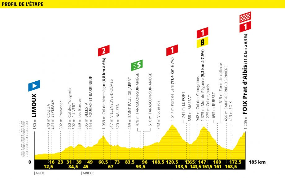 Tour de France route map stage 15