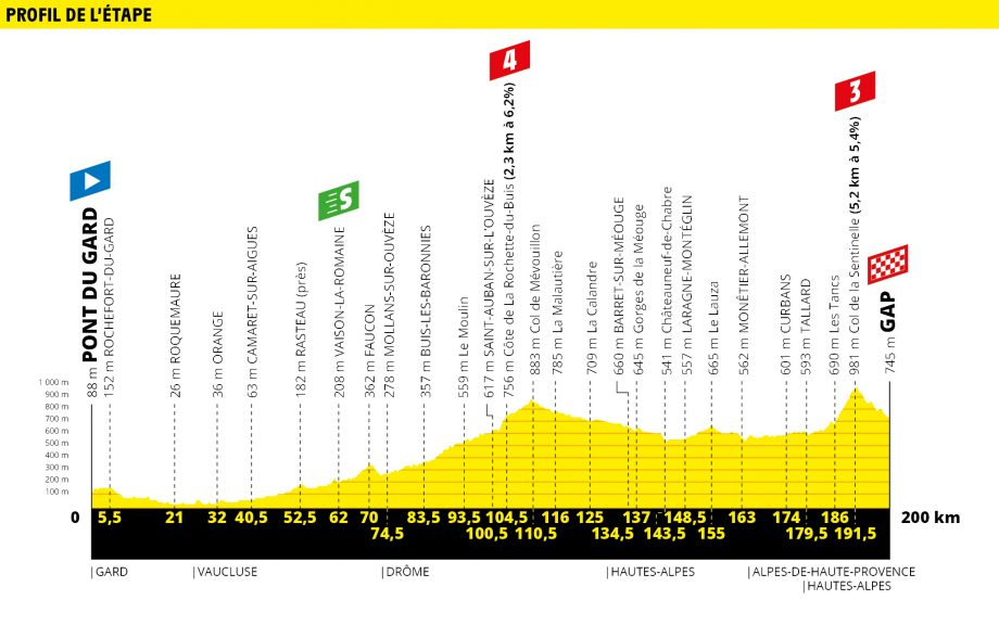 Tour de France route map stage 17