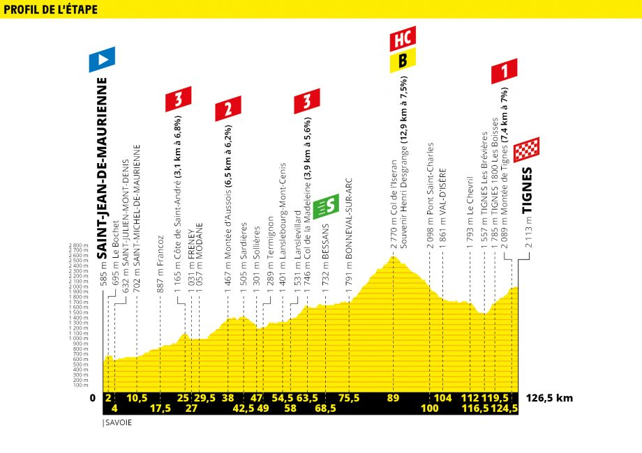 Tour de France route map stage 19