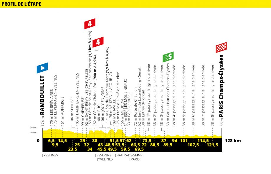 Tour de France route map stage 21