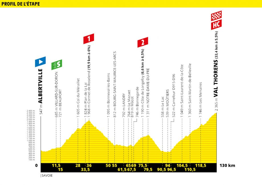Tour de France route map stage 20