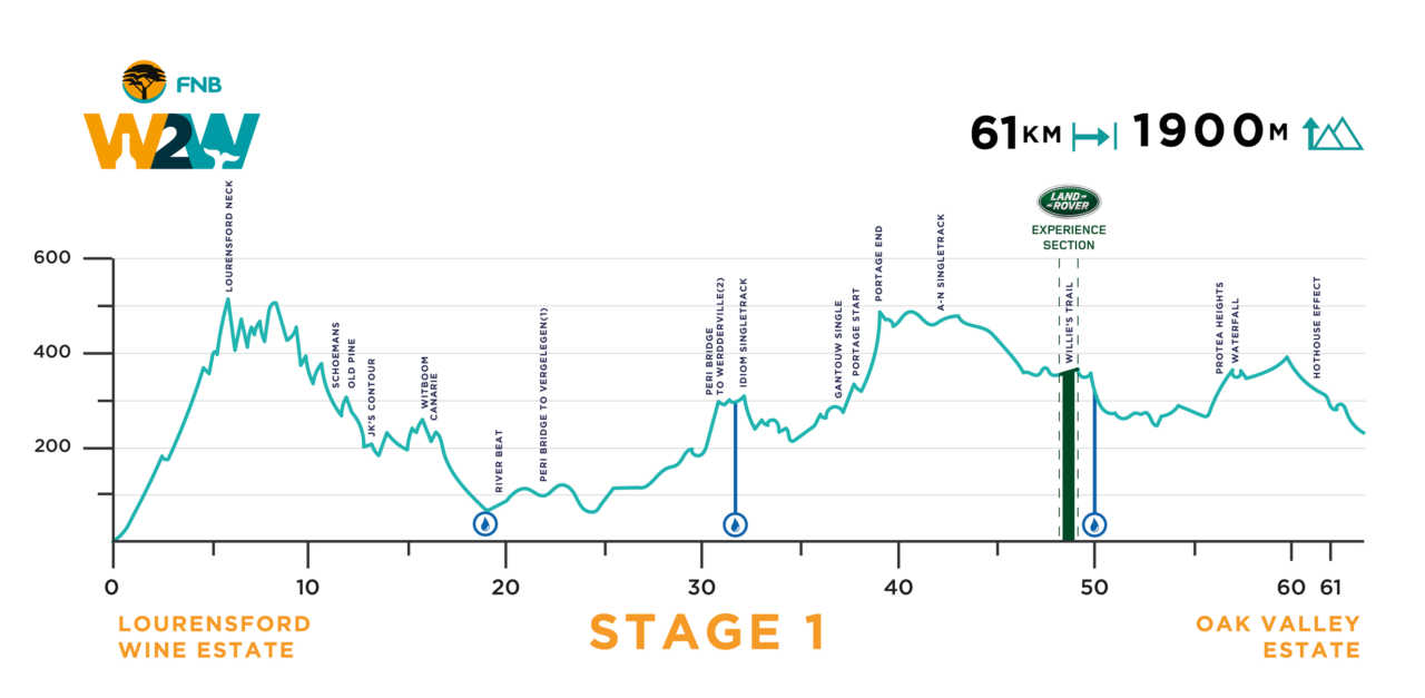 FNB Wines2whales mountain bike race stage 1 route profile.