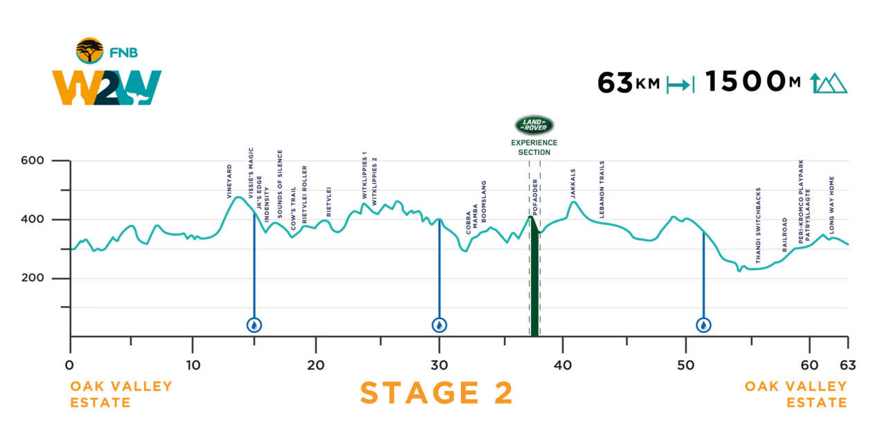 FNB Wines2whales mountain bike race rage, stage two, route profile.