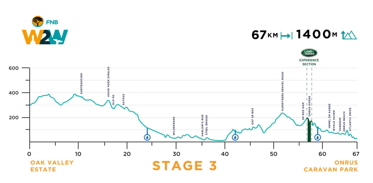 FNB Wines2whales mountain bike race stage 3 route profile