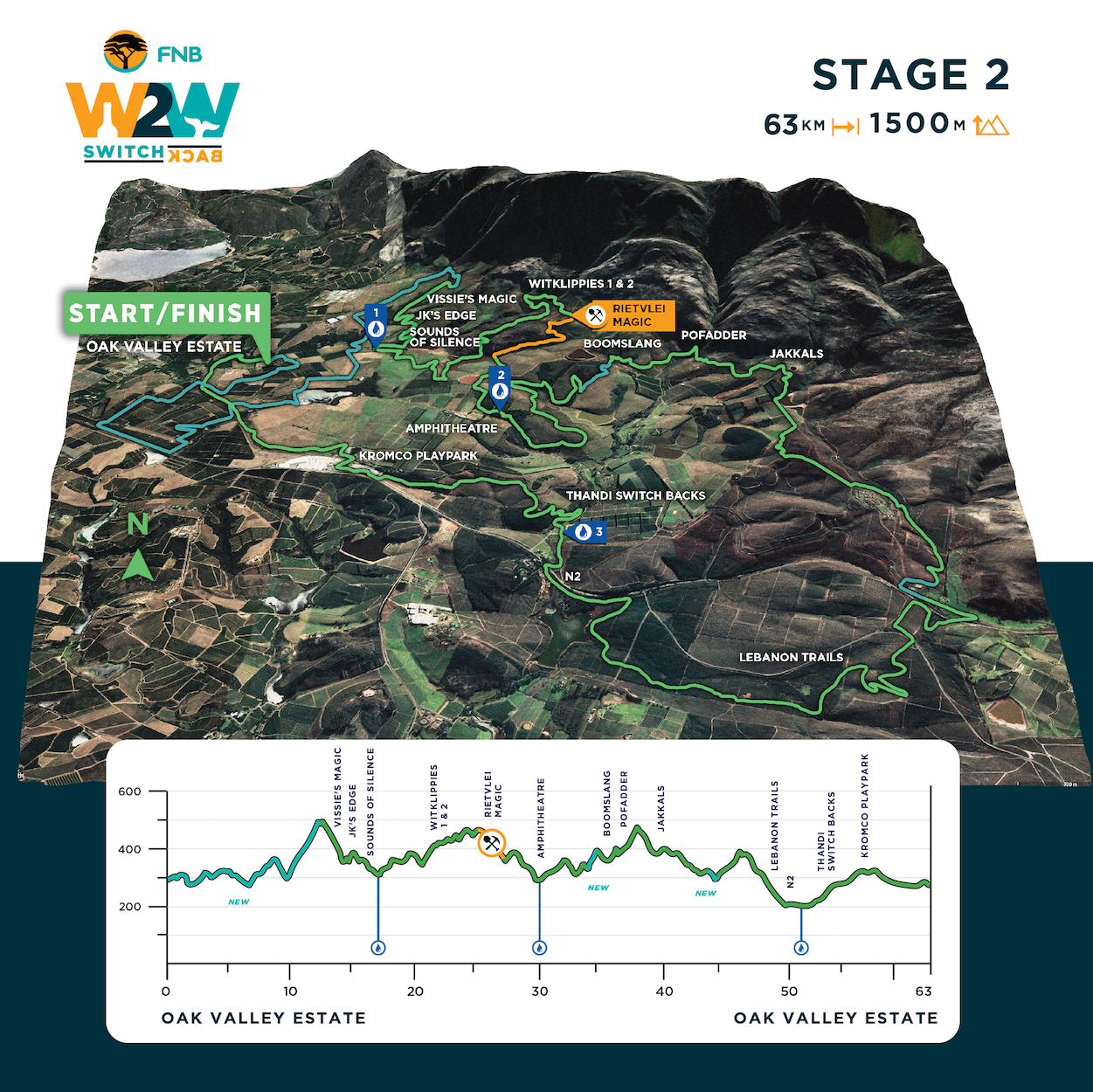 Route and profile map for the 2020 Wines2whales Switchback mountain bike stage race event.